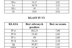 Góra Grosza 2017 - ranking