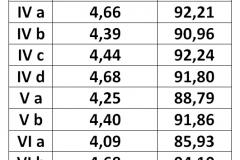 Ranking klas - średnie, frekwencja