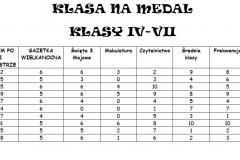 Klasa na medal 2018 - II