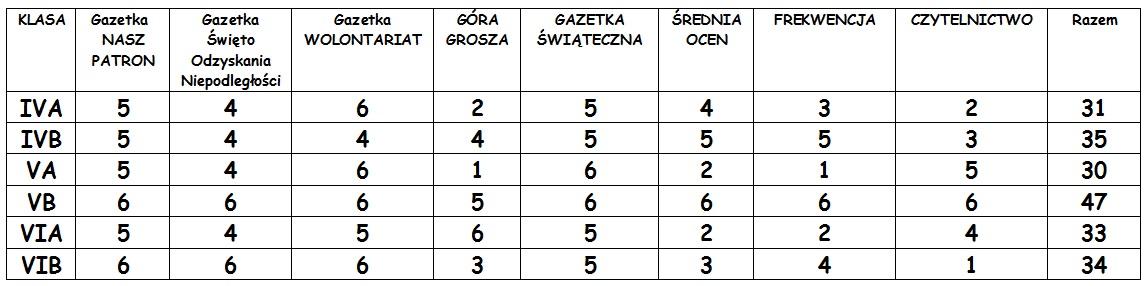 tabela klasa na medal
